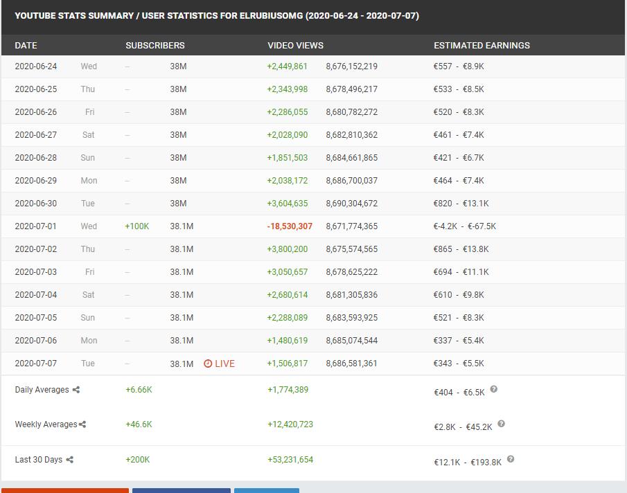Socialblade comparar audiencias entre dos youtubers